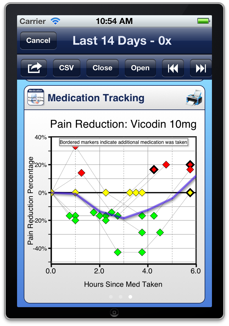 Summary Report - Medication Taken - Pain Reduction Analysis