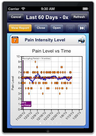 Pain Intensity Graph