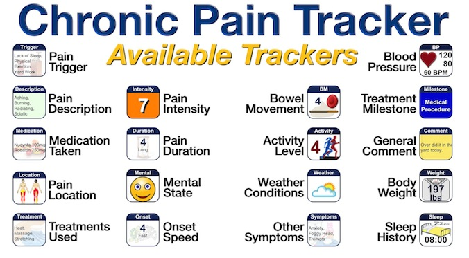 Chronic Pain Tracker App Available Trackers - Pain Trigger, Pain Description, Medication Taken, Pain Location, Treatment Used, Pain Intensity, Pain Duration, Mental State, Onset Speed, Bowel Movement, Activity Level, Weather Conditions, Blood Pressure, Treatment Milestone, Body Weight, Sleep History, General Comment and Other Symptoms.